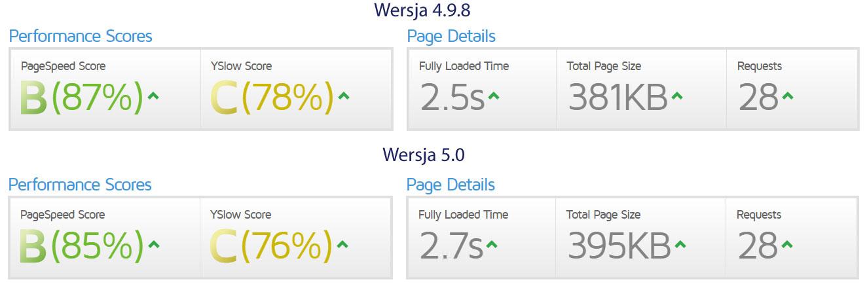 Porównanie szybkości stron WP 5.0 z WP 4.9.8